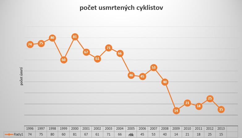 Cyklistov zahynulo menej ako v minulom roku