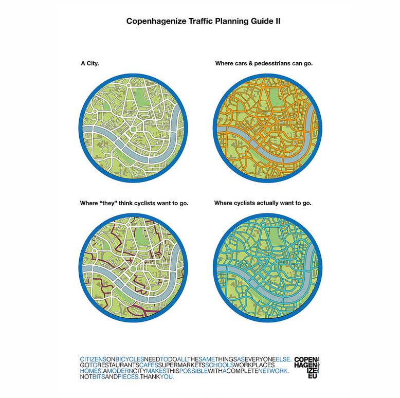 Infografika – plánovanie pre cyklistov.