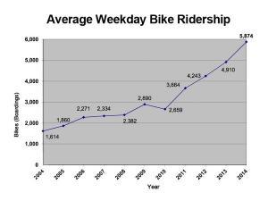 vývoj cestujúcich s bicyklom