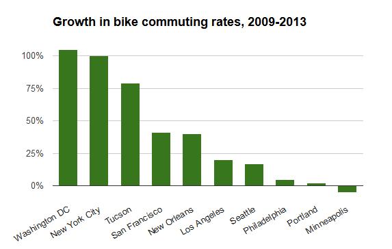 New York a Washington  D.C. zdvojnásobili počty denných cyklistov