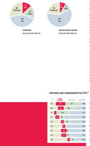 statistika_hannover
