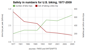 USA_bicycle risk