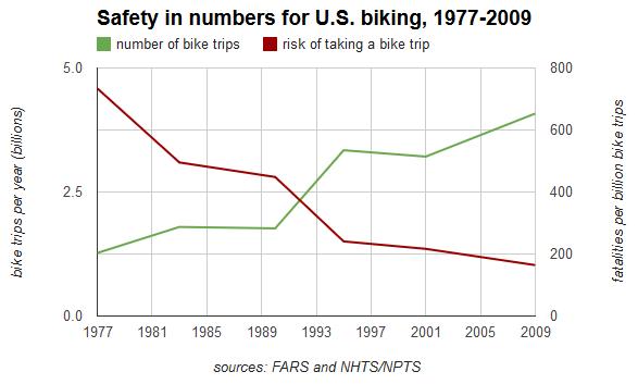Štatistika z USA – Viac cyklociest  menej nehôd