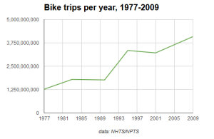 USA_bicycle_trips