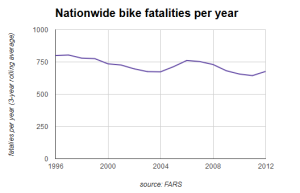 USA_bike fatalities per year