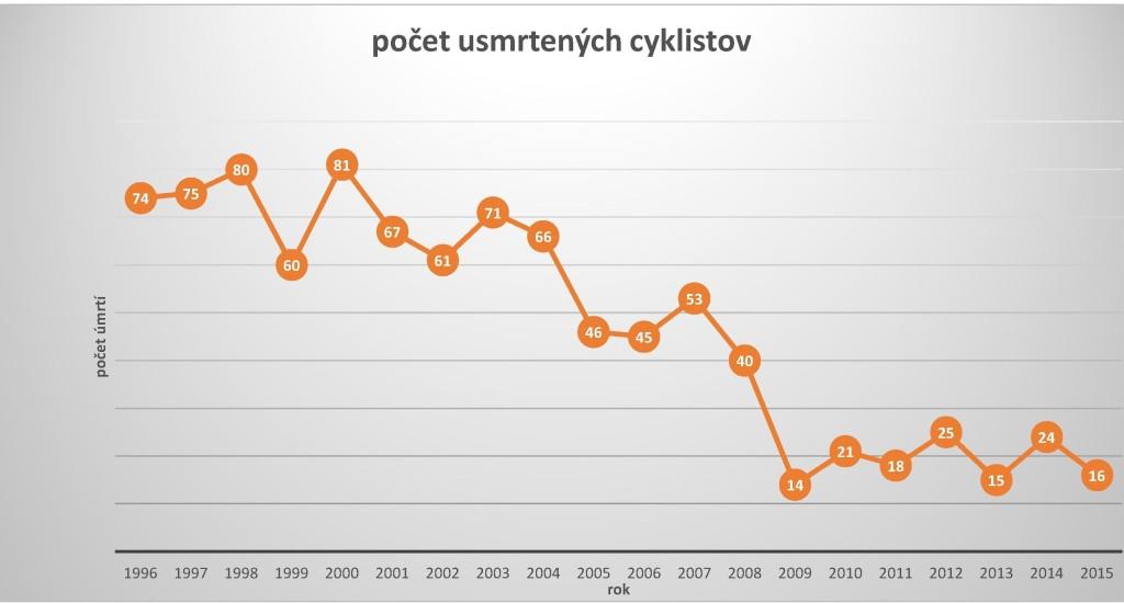 Počet smrtelných nehôd cyklistov poklesol