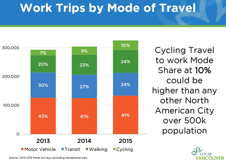 Vo Vancouveri sa zdvojnásobil počet cyklistov za posledné 4 roky
