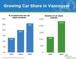 vancouver_carshare