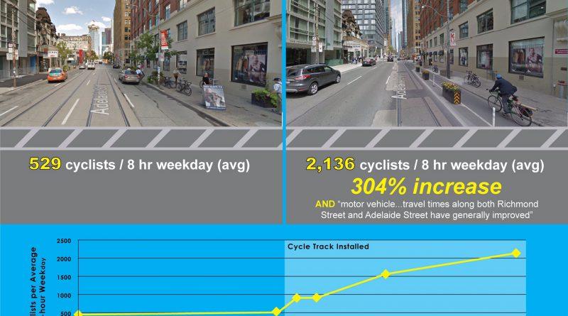 Po vytvorení cyklocestičky v Toronte nastal nárast cyklistov o vyše 300 %