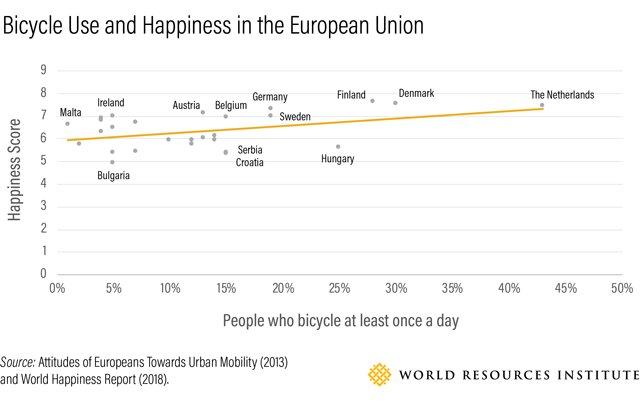 Každodenné bicyklovanie môže viesť k tomu, že budete šťastnejší