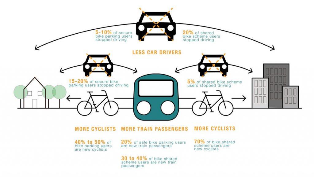 Ak ľudia kombinujú bicykel s vlakom, môžu znížiť používanie auta.
