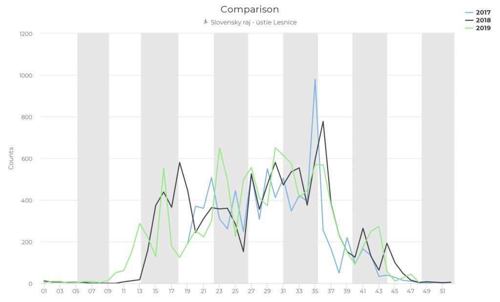 Zaujímavé dáta zo sčítačov cyklistov v Košickom kraji
