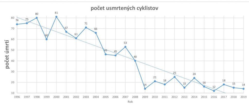 Počet usmrtených cyklistov klesol. V roku 2019 ich bolo 14