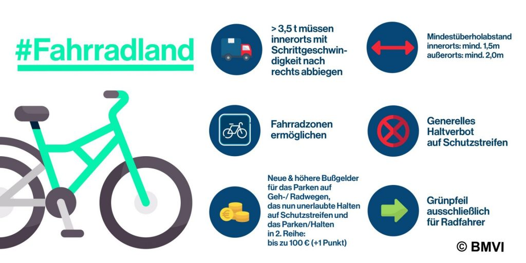 Nemecko má nové pravidlá cestnej premávky a chce vybudovať Fahrradland