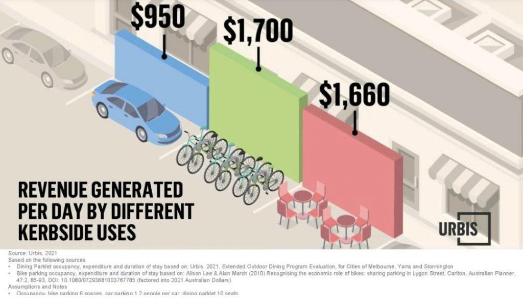 Príjmy nehnuteľnosti podľa druhu dopravy
